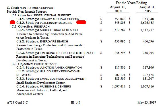 TTUHSC at Amarillo Veterinary School Funding- 2018-19 Budget- 061217